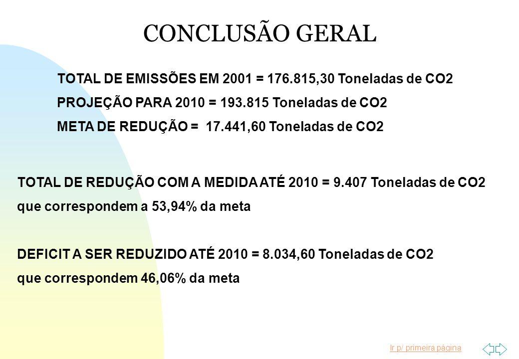 Ir p/ primeira página TOTAL DE EMISSÕES EM 2001 = 176.815,30 Toneladas de CO2 PROJEÇÃO PARA 2010 = 193.815 Toneladas de CO2 META DE REDUÇÃO = 17.441,6