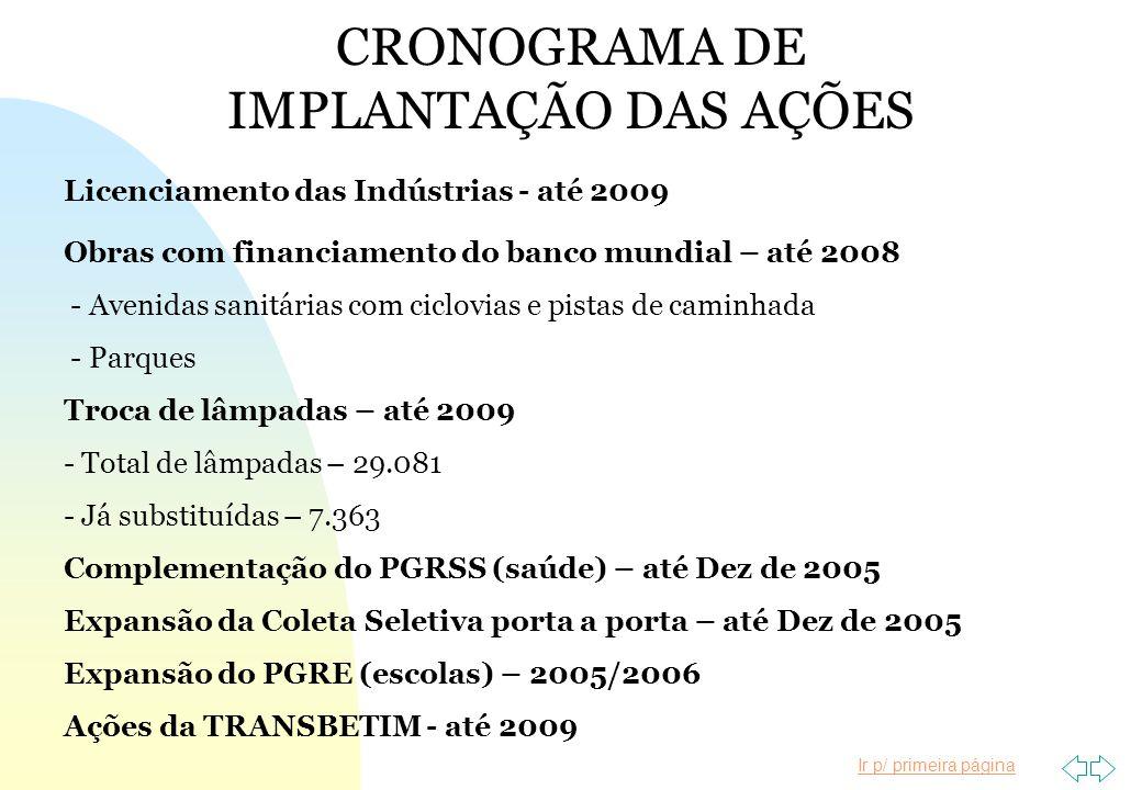 Ir p/ primeira página CRONOGRAMA DE IMPLANTAÇÃO DAS AÇÕES Licenciamento das Indústrias - até 2009 Obras com financiamento do banco mundial – até 2008