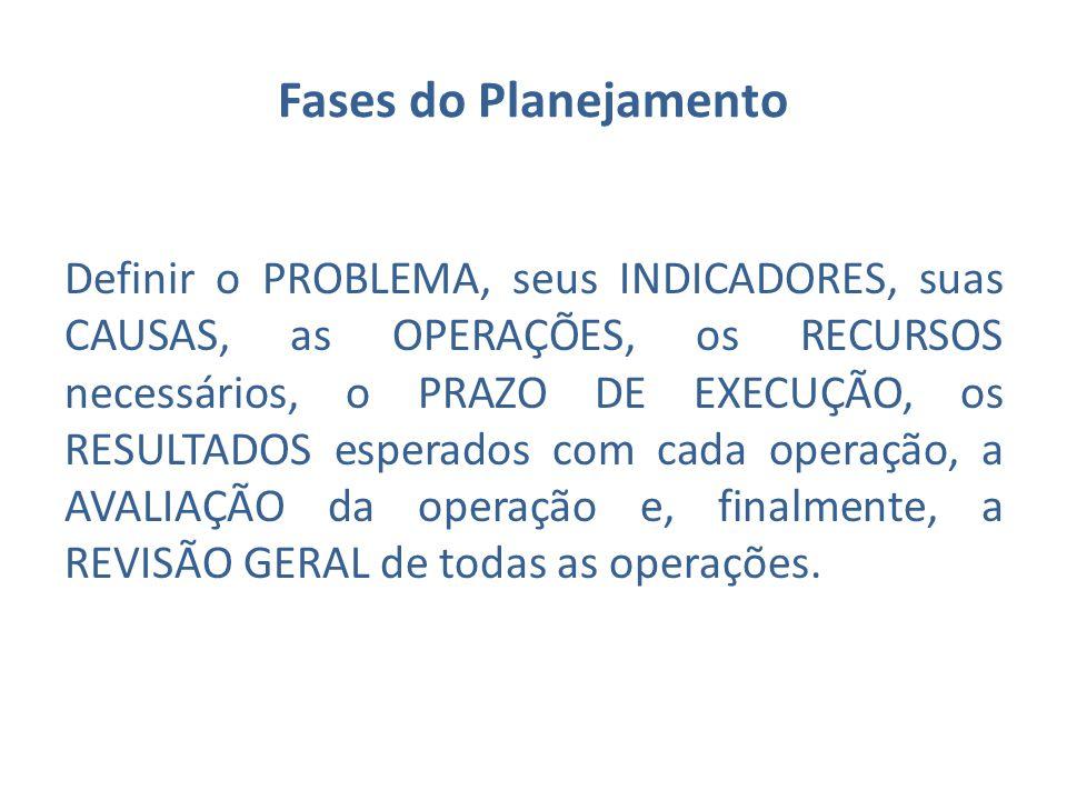Fases do Planejamento Definir o PROBLEMA, seus INDICADORES, suas CAUSAS, as OPERAÇÕES, os RECURSOS necessários, o PRAZO DE EXECUÇÃO, os RESULTADOS esp