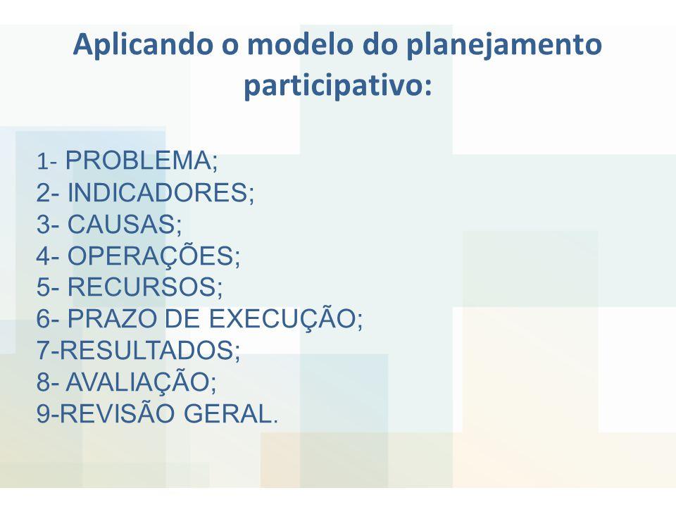 Aplicando o modelo do planejamento participativo: 1- PROBLEMA; 2- INDICADORES; 3- CAUSAS; 4- OPERAÇÕES; 5- RECURSOS; 6- PRAZO DE EXECUÇÃO; 7-RESULTADO
