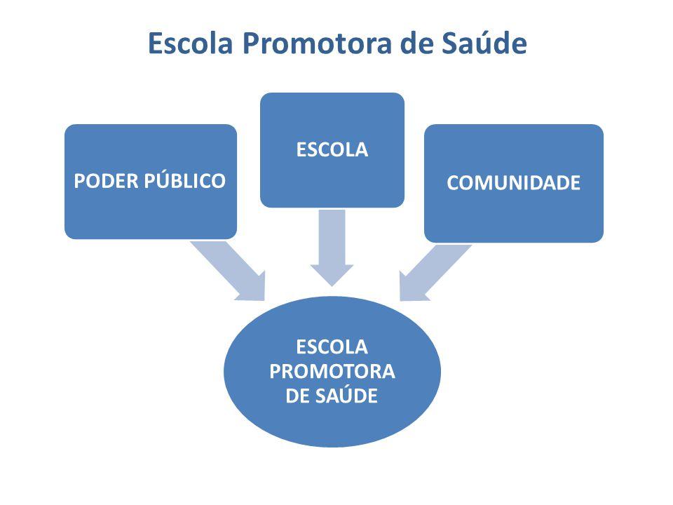 Escola Promotora de Saúde ESCOLA PROMOTORA DE SAÚDE PODER PÚBLICOESCOLA COMUNIDADE
