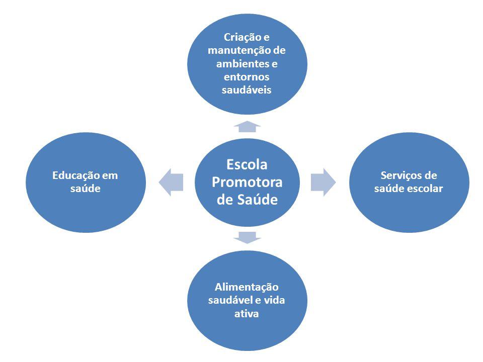 Escola Promotora de Saúde Criação e manutenção de ambientes e entornos saudáveis Serviços de saúde escolar Alimentação saudável e vida ativa Educação