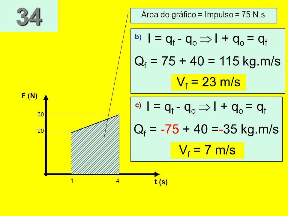 F (N) t (s) 14 30 20 Área do gráfico = Impulso = 75 N.s I = q f - q o I + q o = q f Q f = 75 + 40 = 115 kg.m/s Vf = 23 m/s b) I = q f - q o I + q o =