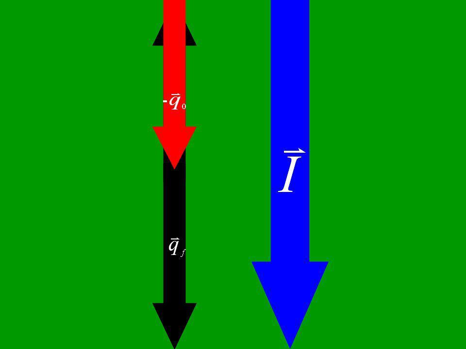 F (N) t (s) 14 30 20 Área do gráfico = Impulso = 75 N.s I = q f - q o I + q o = q f Q f = 75 + 40 = 115 kg.m/s Vf = 23 m/s b) I = q f - q o I + q o = q f Q f = -75 + 40 =-35 kg.m/s Vf = -7 m/s V f = 7 m/s c)34