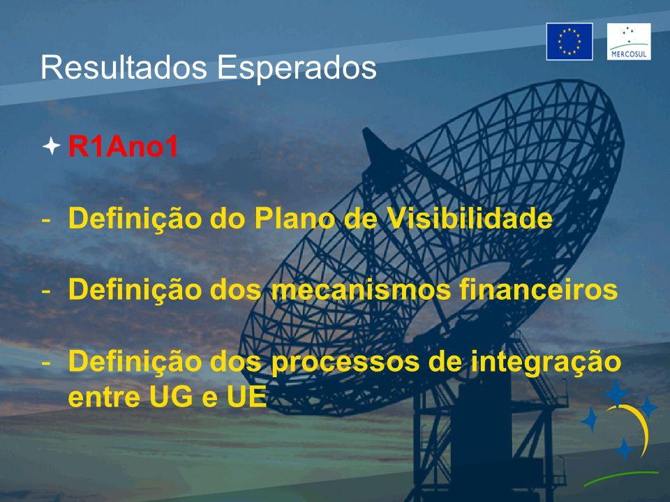 Resultados Esperados R1Ano1 -Definição do Plano de Visibilidade -Definição dos mecanismos financeiros -Definição dos processos de integração entre UG e UE