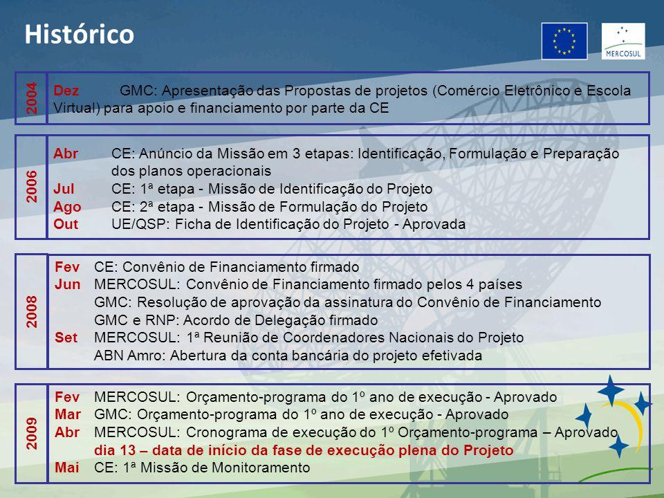 DezGMC: Apresentação das Propostas de projetos (Comércio Eletrônico e Escola Virtual) para apoio e financiamento por parte da CE 2004 AbrCE: Anúncio da Missão em 3 etapas: Identificação, Formulação e Preparação dos planos operacionais JulCE: 1ª etapa - Missão de Identificação do Projeto AgoCE: 2ª etapa - Missão de Formulação do Projeto OutUE/QSP: Ficha de Identificação do Projeto - Aprovada 2006 FevCE: Convênio de Financiamento firmado JunMERCOSUL: Convênio de Financiamento firmado pelos 4 países GMC: Resolução de aprovação da assinatura do Convênio de Financiamento GMC e RNP: Acordo de Delegação firmado SetMERCOSUL: 1ª Reunião de Coordenadores Nacionais do Projeto ABN Amro: Abertura da conta bancária do projeto efetivada 2008 FevMERCOSUL: Orçamento-programa do 1º ano de execução - Aprovado MarGMC: Orçamento-programa do 1º ano de execução - Aprovado AbrMERCOSUL: Cronograma de execução do 1º Orçamento-programa – Aprovado dia 13 – data de início da fase de execução plena do Projeto MaiCE: 1ª Missão de Monitoramento 2009 Histórico