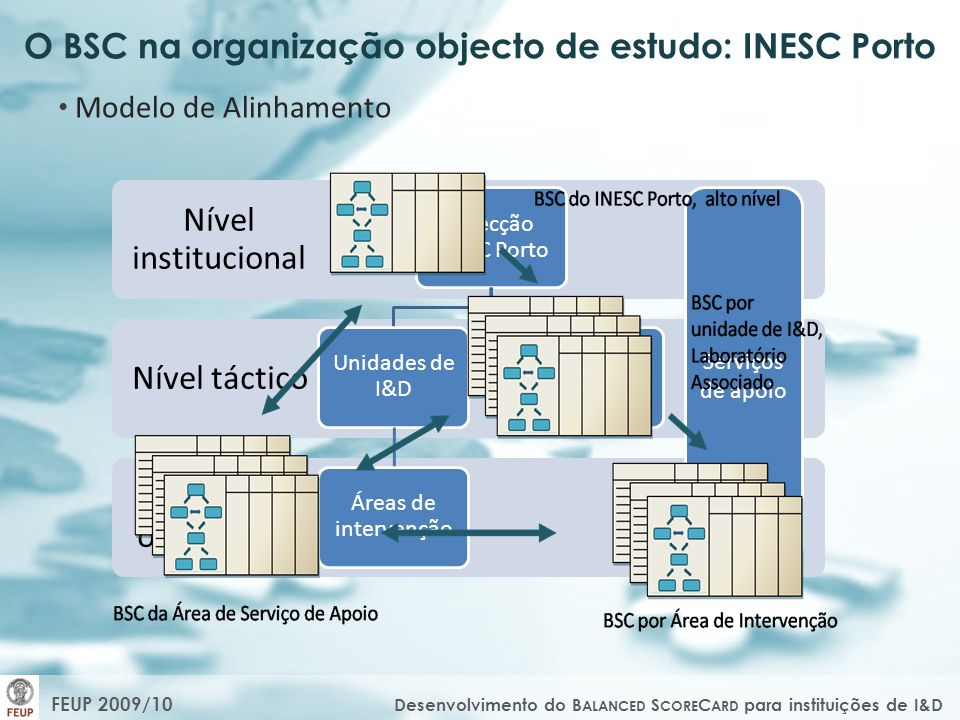O BSC na organização objecto de estudo: INESC Porto Modelo de Alinhamento Serviços de apoio FEUP 2009/10 Desenvolvimento do B ALANCED S CORE C ARD para instituições de I&D