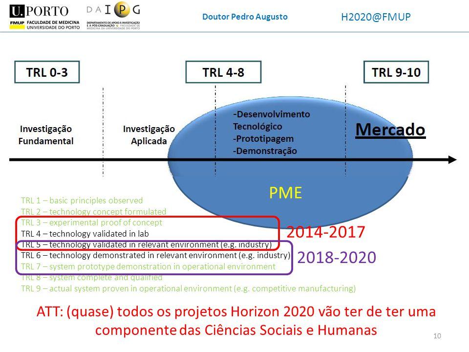 Doutor Pedro Augusto H2020@FMUP PME ATT: (quase) todos os projetos Horizon 2020 vão ter de ter uma componente das Ciências Sociais e Humanas TRL 1 – b