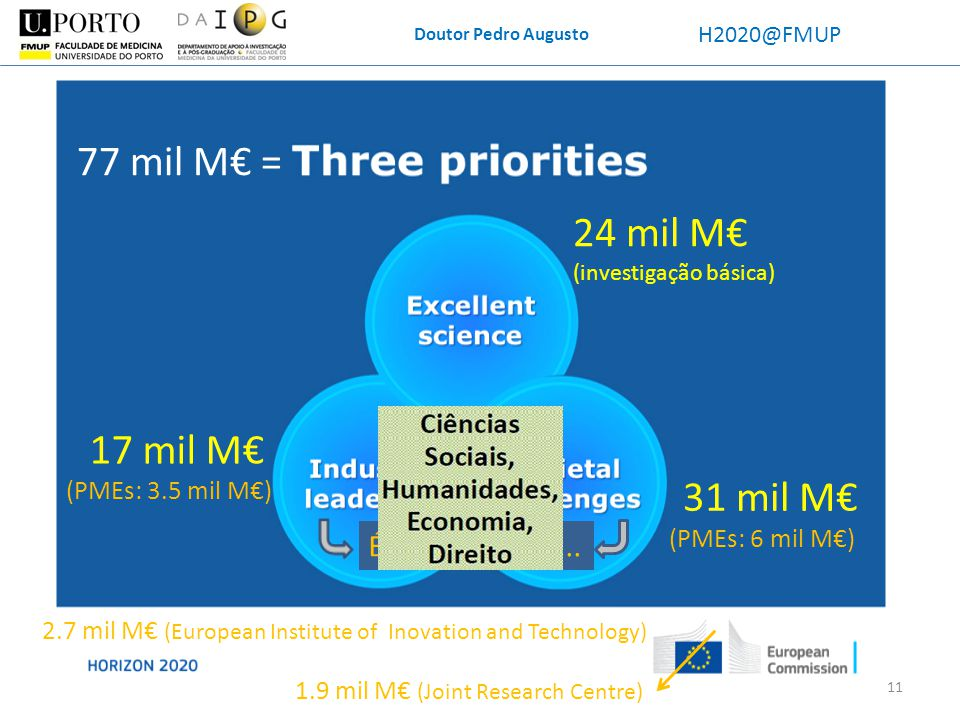 Doutor Pedro Augusto H2020@FMUP 77 mil M = 31 mil M 24 mil M (investigação básica) 17 mil M 2.7 mil M (European Institute of Inovation and Technology)