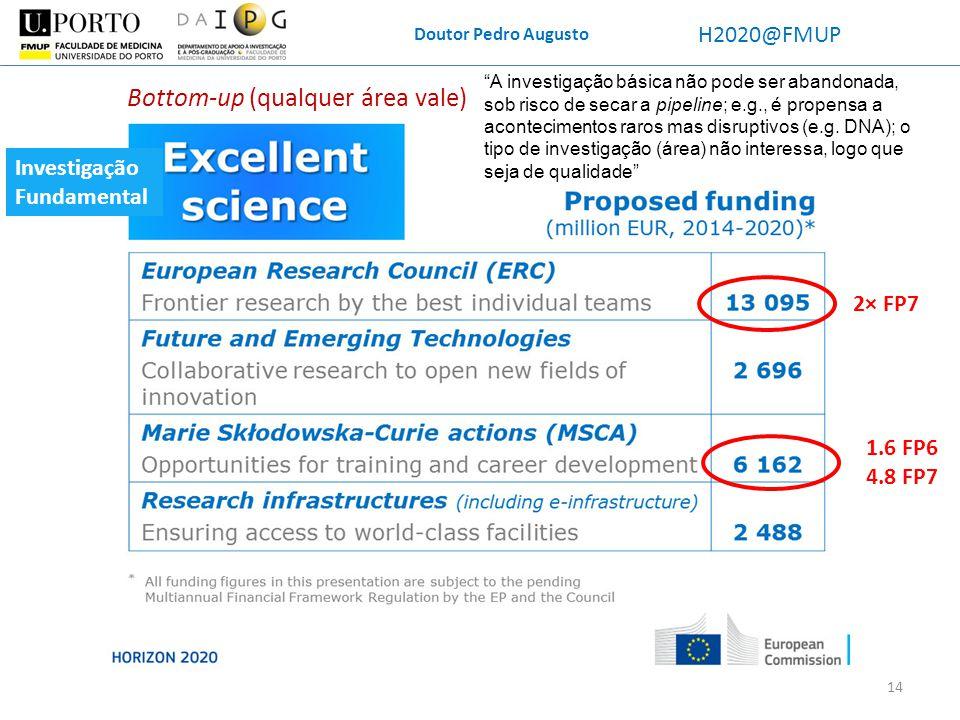 Doutor Pedro Augusto H2020@FMUP Bottom-up (qualquer área vale) 2× FP7 1.6 FP6 4.8 FP7 Investigação Fundamental A investigação básica não pode ser aban