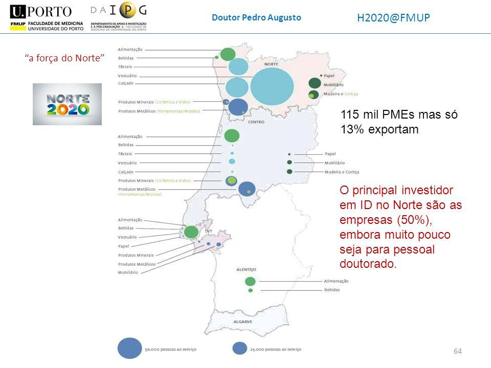 Doutor Pedro Augusto H2020@FMUP 64 a força do Norte O principal investidor em ID no Norte são as empresas (50%), embora muito pouco seja para pessoal