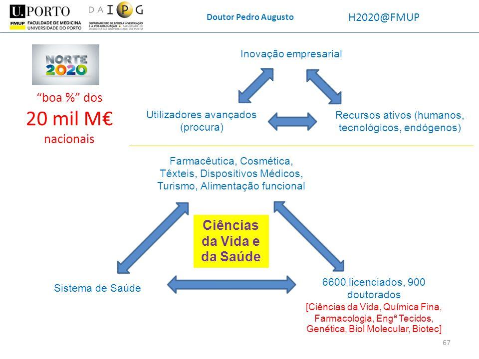 Doutor Pedro Augusto H2020@FMUP Farmacêutica, Cosmética, Têxteis, Dispositivos Médicos, Turismo, Alimentação funcional Sistema de Saúde 6600 licenciad