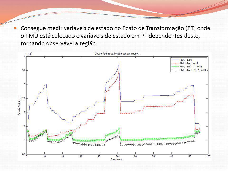 Consegue medir variáveis de estado no Posto de Transformação (PT) onde o PMU está colocado e variáveis de estado em PT dependentes deste, tornando obs