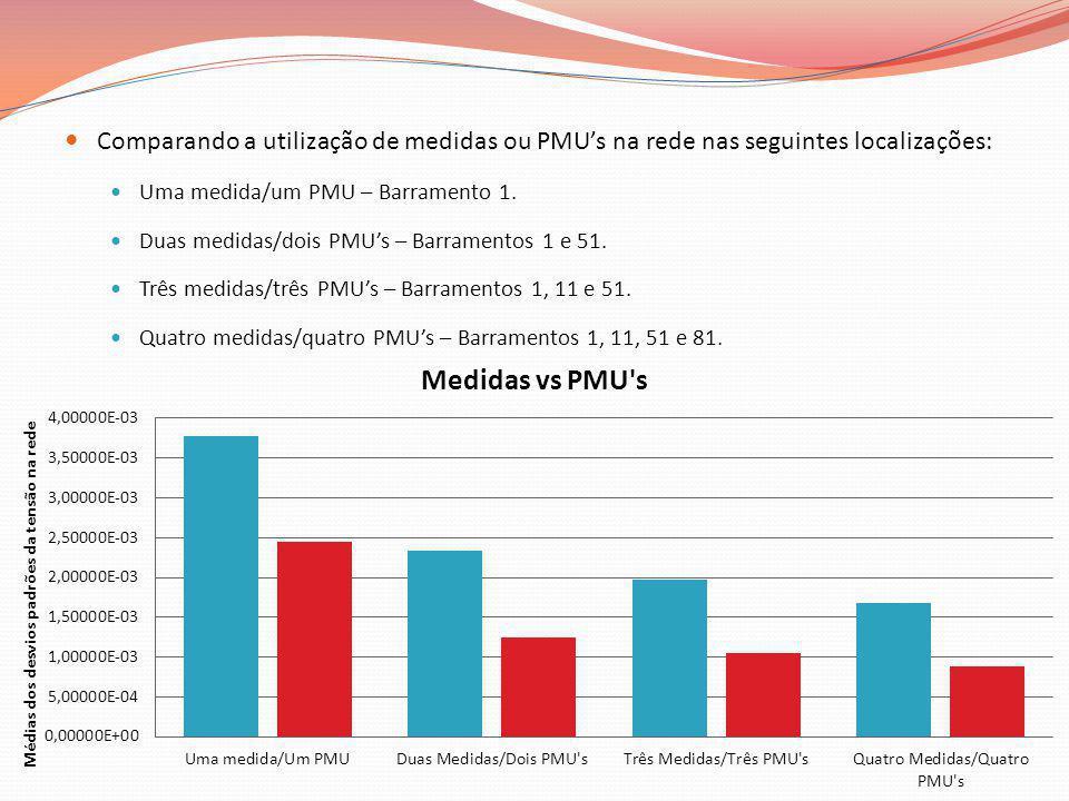 Comparando a utilização de medidas ou PMUs na rede nas seguintes localizações: Uma medida/um PMU – Barramento 1. Duas medidas/dois PMUs – Barramentos