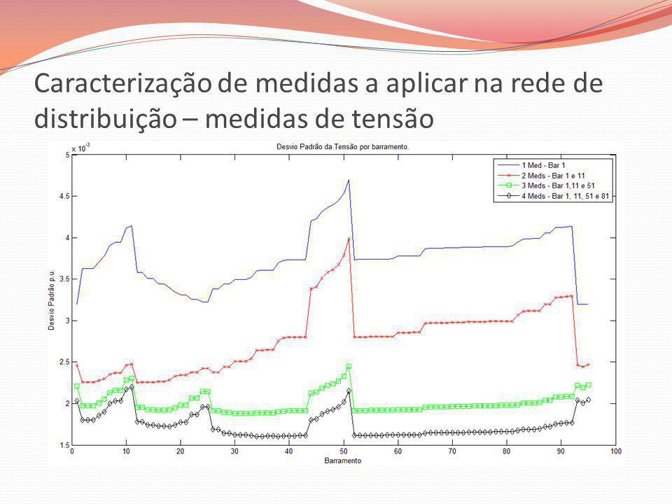 Rede de distribuição reconfigurada Fecho do ramo dos barramentos 87 - 95.