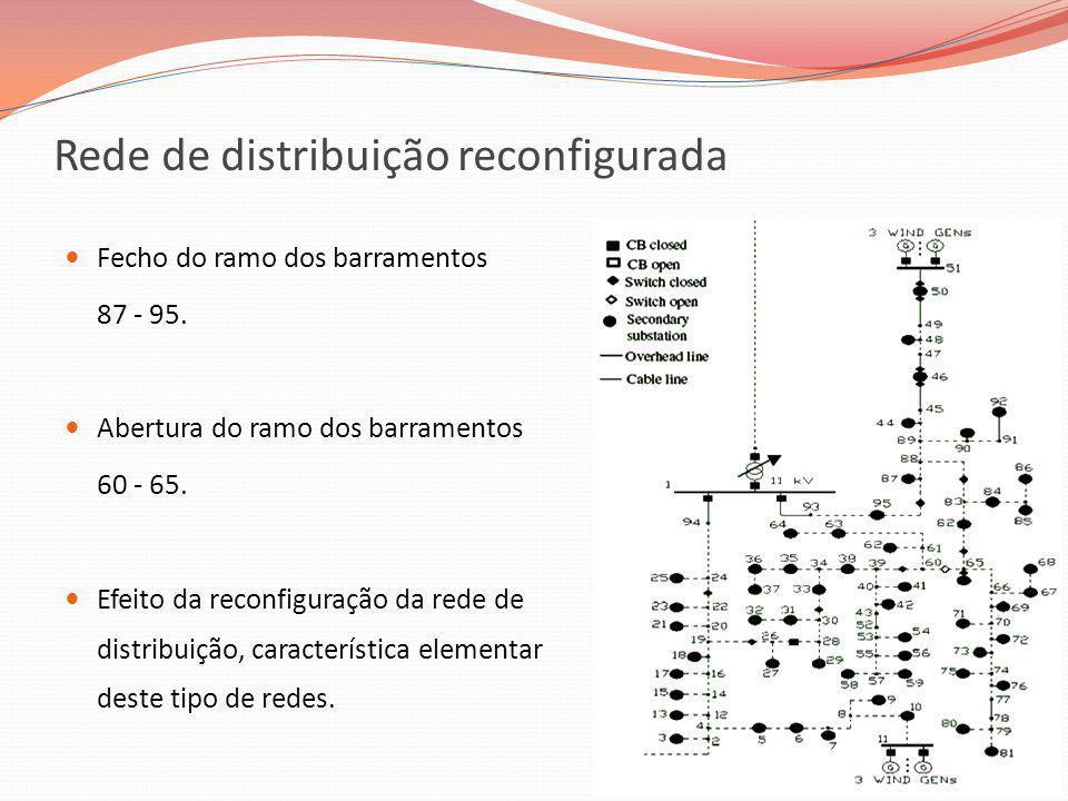 Rede de distribuição reconfigurada Fecho do ramo dos barramentos 87 - 95. Abertura do ramo dos barramentos 60 - 65. Efeito da reconfiguração da rede d