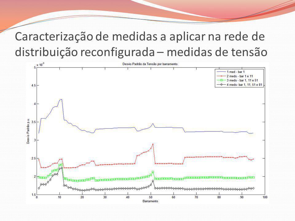 Caracterização de medidas a aplicar na rede de distribuição reconfigurada – medidas de tensão