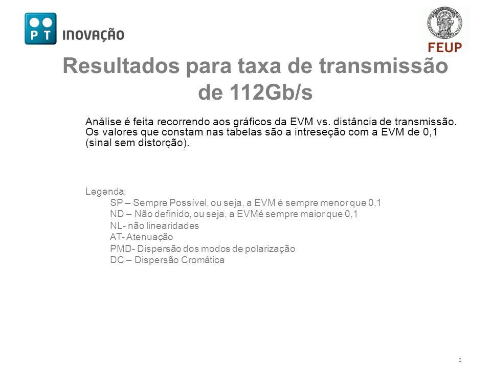 Análise é feita recorrendo aos gráficos da EVM vs. distância de transmissão. Os valores que constam nas tabelas são a intreseção com a EVM de 0,1 (sin