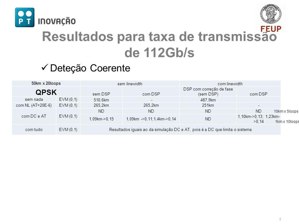 Deteção Coerente 3 Resultados para taxa de transmissão de 112Gb/s 50km x 20loops sem linewidthcom linewidth QPSK sem DSPcom DSP DSP com correção de fase (sem DSP)com DSP sem nadaEVM (0,1) 510,6km -487,9km com NL (AT=20E-6)EVM (0,1)265,2km 251km- com DC e ATEVM (0,1) ND 1,09km->0,151,09km ->0,11;1,4km->0,14ND 1,10km->0,13; 1,23km- >0,14 com tudoEVM (0,1)Resultados iguais ao da simulação DC e AT, pois é a DC que limita o sistema 10km x 5loops 1km x 10loops