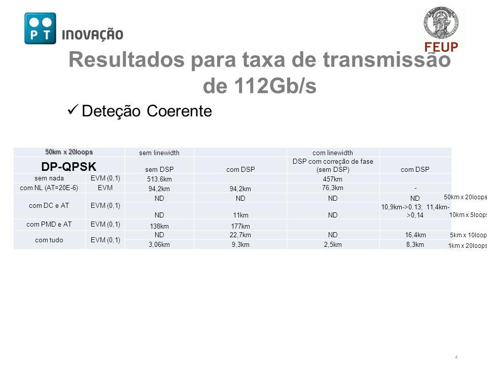 Deteção Coerente 4 Resultados para taxa de transmissão de 112Gb/s 50km x 20loops sem linewidth com linewidth DP-QPSK sem DSPcom DSP DSP com correção de fase (sem DSP)com DSP sem nadaEVM (0,1) 513,6km 457km com NL (AT=20E-6)EVM 94,2km 76,3km- com DC e ATEVM (0,1) ND 11kmND 10,9km->0.13; 11,4km- >0,14 com PMD e ATEVM (0,1) 138km177km com tudoEVM (0,1) ND22,7kmND16,4km 3,06km9,3km2,5km8,3km 50km x 20loops 10km x 5loops 5km x 10loops 1km x 20loops