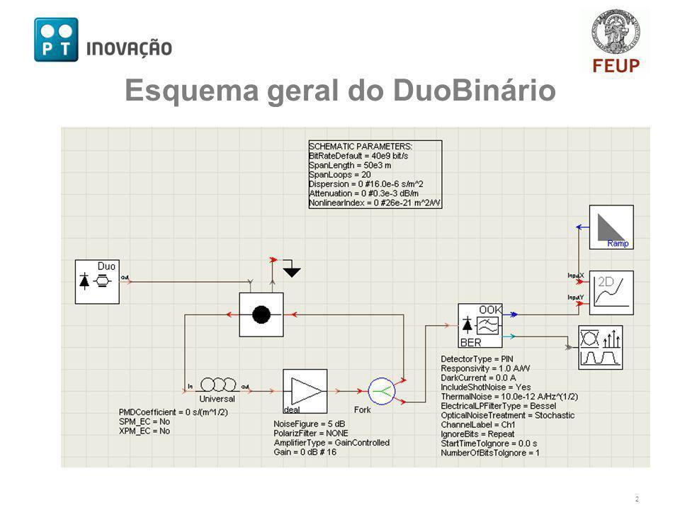 Esquema geral do DuoBinário 2