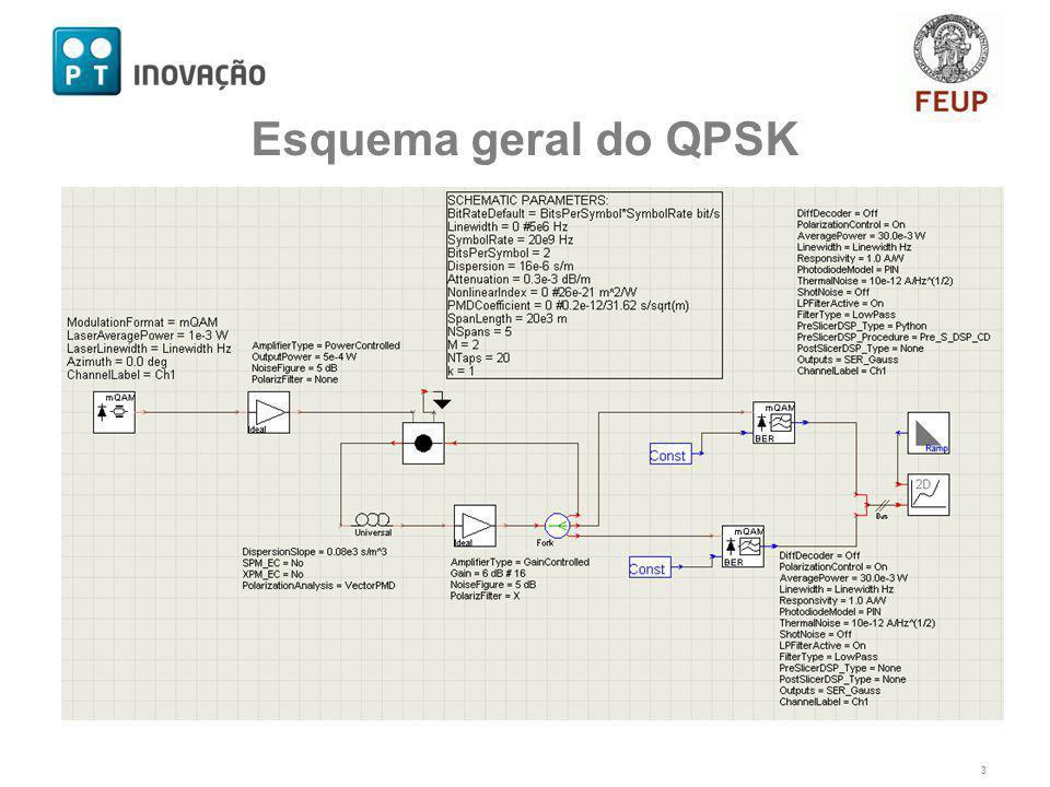 Esquema geral do QPSK 3