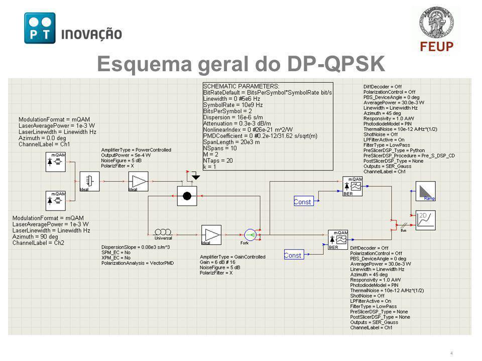 Esquema geral do DP-QPSK Sistema DP-QPSK 4