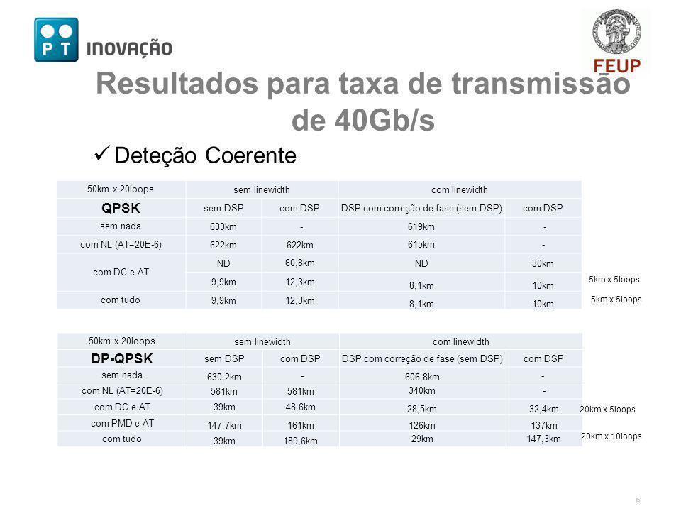 Deteção Coerente 6 50km x 20loopssem linewidthcom linewidth QPSK sem DSPcom DSPDSP com correção de fase (sem DSP)com DSP sem nada633km -619km - com NL (AT=20E-6)622km 615km- com DC e AT ND60,8kmND30km 9,9km12,3km 8,1km10km com tudo9,9km12,3km 8,1km10km 50km x 20loopssem linewidthcom linewidth DP-QPSK sem DSPcom DSPDSP com correção de fase (sem DSP)com DSP sem nada 630,2km - 606,8km - com NL (AT=20E-6)581km 340km- com DC e AT39km48,6km 28,5km32,4km com PMD e AT 147,7km161km126km137km com tudo 39km189,6km 29km147,3km 20km x 5loops 5km x 5loops Resultados para taxa de transmissão de 40Gb/s 5km x 5loops 20km x 10loops