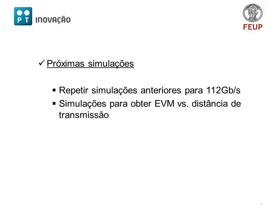 Próximas simulações Repetir simulações anteriores para 112Gb/s Simulações para obter EVM vs.