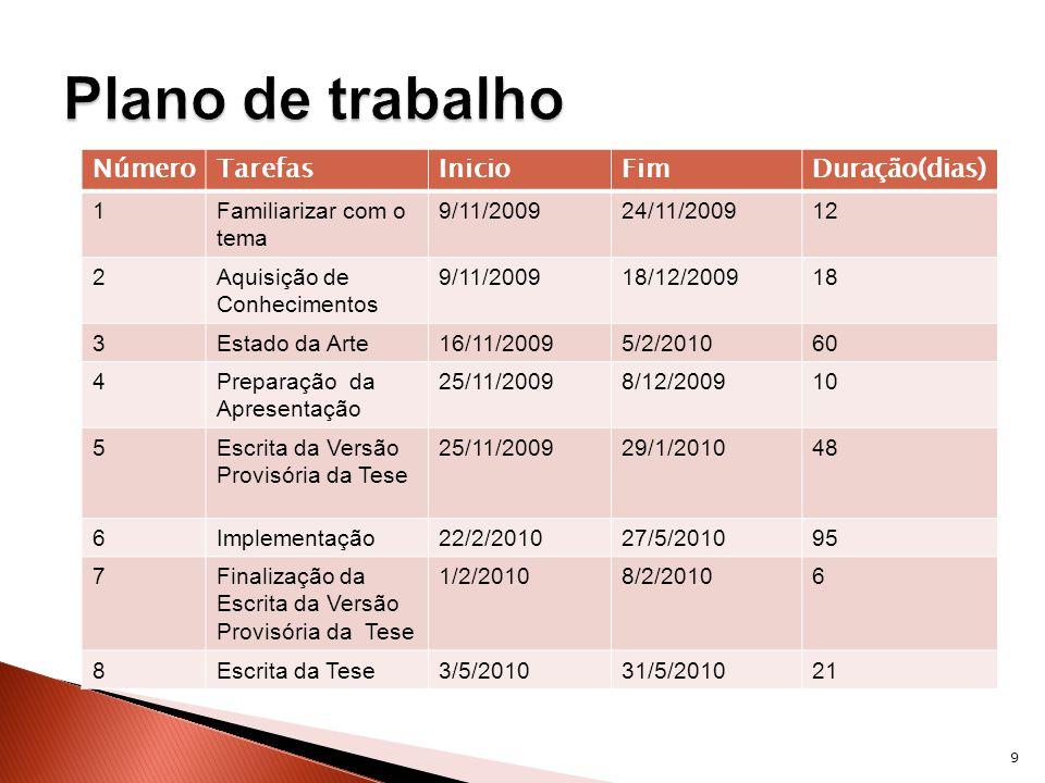 NúmeroTarefasInicioFimDuração(dias) 1Familiarizar com o tema 9/11/200924/11/200912 2Aquisição de Conhecimentos 9/11/200918/12/200918 3Estado da Arte16