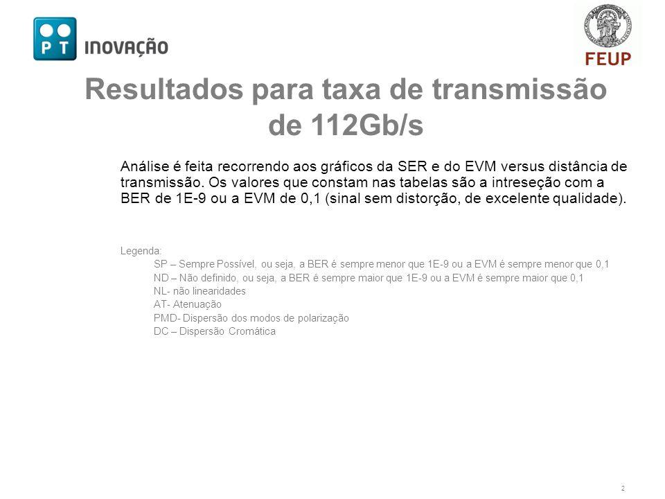 Análise é feita recorrendo aos gráficos da SER e do EVM versus distância de transmissão.