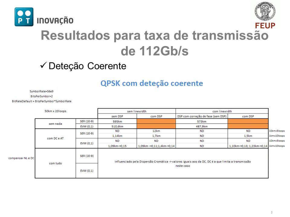 Deteção Coerente 3 Resultados para taxa de transmissão de 112Gb/s