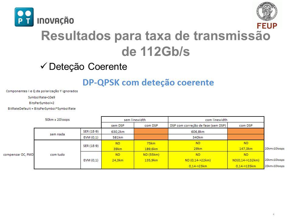 Deteção Coerente 4 Resultados para taxa de transmissão de 112Gb/s