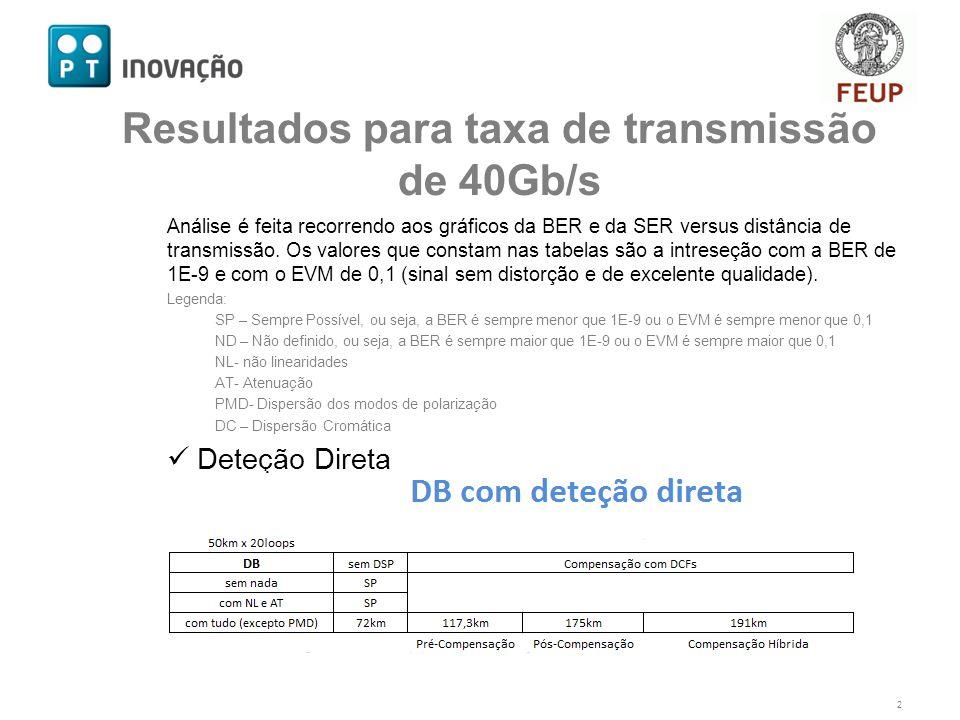 Análise é feita recorrendo aos gráficos da BER e da SER versus distância de transmissão.