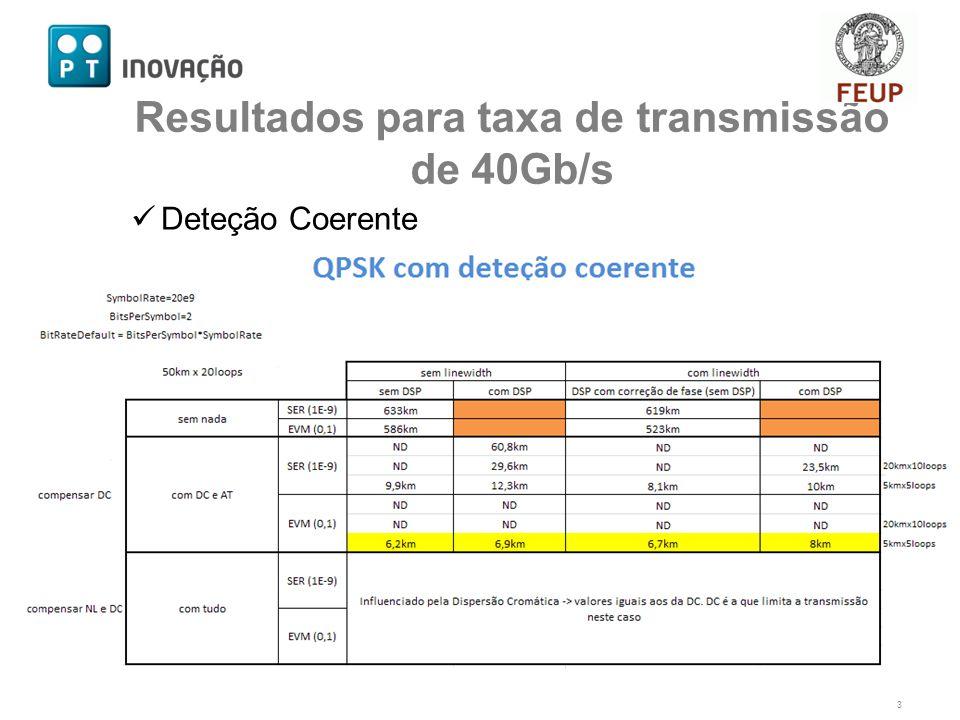 Deteção Coerente 3 Resultados para taxa de transmissão de 40Gb/s