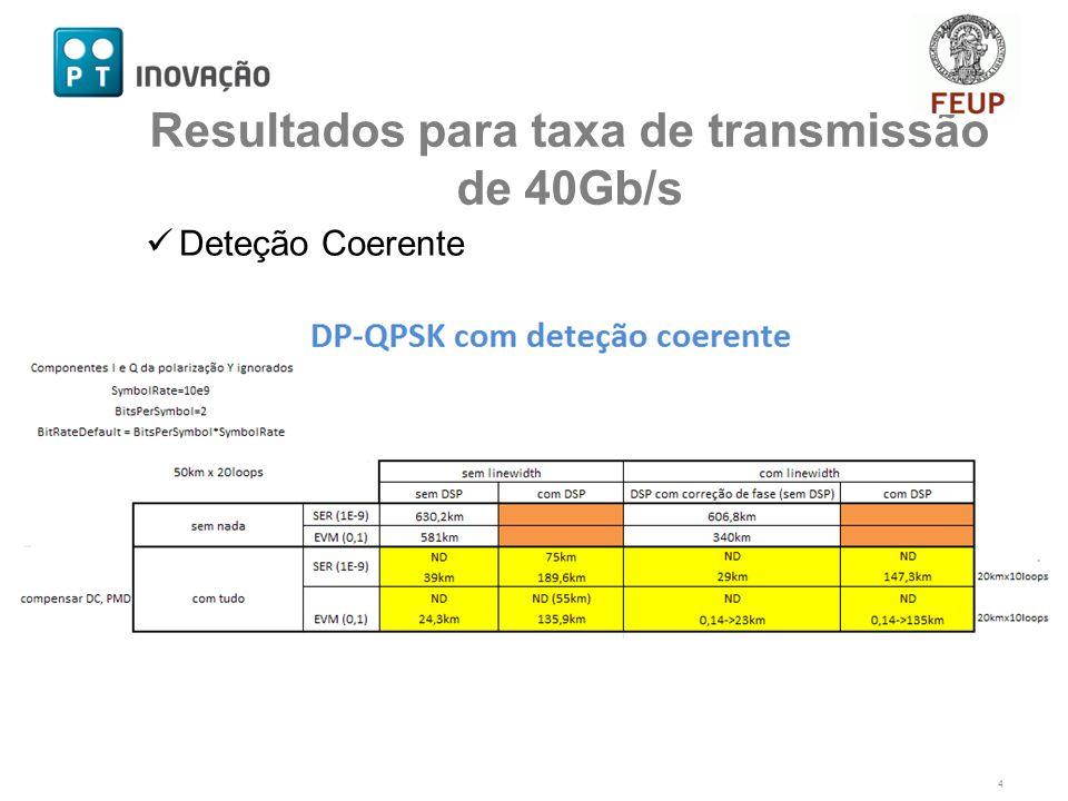 Deteção Coerente 4 Resultados para taxa de transmissão de 40Gb/s