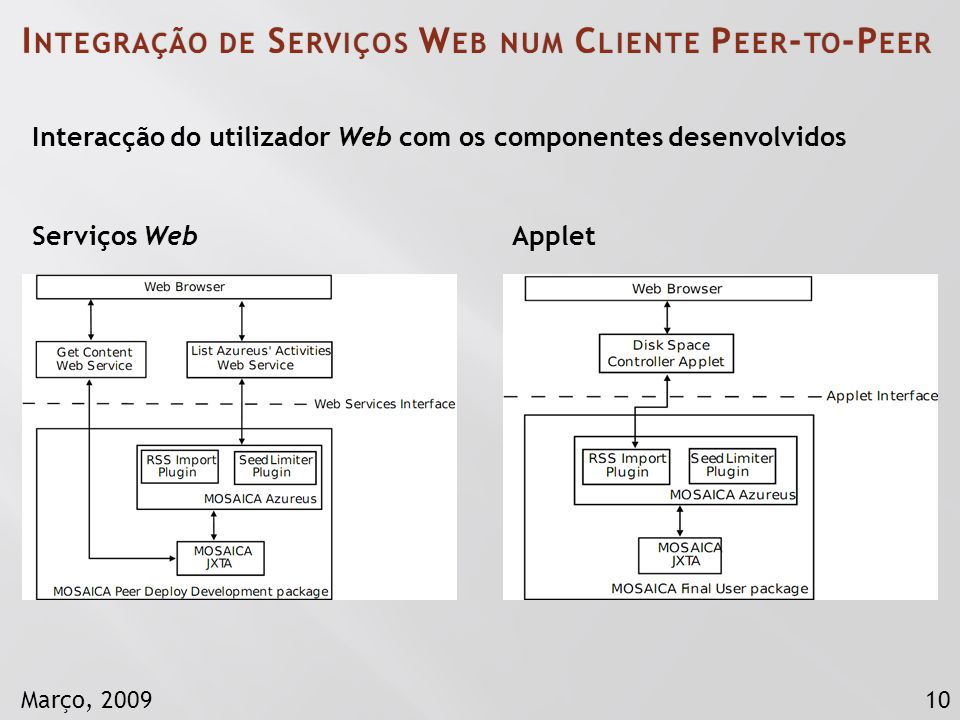 10Março, 2009 Serviços WebApplet Interacção do utilizador Web com os componentes desenvolvidos I NTEGRAÇÃO DE S ERVIÇOS W EB NUM C LIENTE P EER - TO -