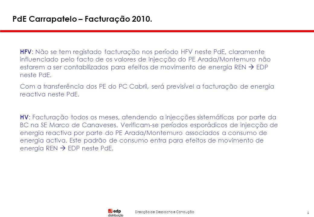 Direcção de Despacho e Condução 2 PdE Carrapatelo – Facturação 2010. HFV : Não se tem registado facturação nos período HFV neste PdE, claramente influ