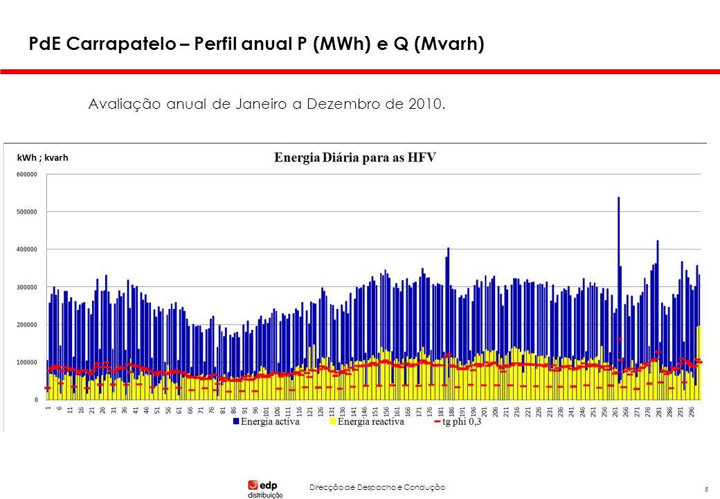 Direcção de Despacho e Condução 5 PdE Carrapatelo – Perfil anual P (MWh) e Q (Mvarh) Avaliação anual de Janeiro a Dezembro de 2010.