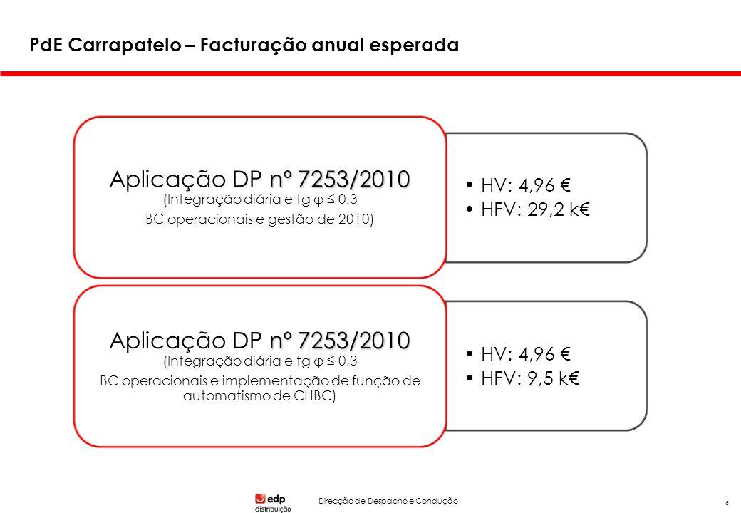 Direcção de Despacho e Condução 6 PdE Carrapatelo – Facturação anual esperada HV: 4,96 HFV: 29,2 k nº 7253/2010 ( Aplicação DP nº 7253/2010 (Integração diária e tg φ 0,3 BC operacionais e gestão de 2010) HV: 4,96 HFV: 9,5 k nº 7253/2010 ( Aplicação DP nº 7253/2010 (Integração diária e tg φ 0,3 BC operacionais e implementação de função de automatismo de CHBC)