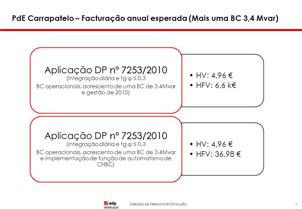 Direcção de Despacho e Condução 7 HV: 4,96 HFV: 6,6 k nº 7253/2010 ( Aplicação DP nº 7253/2010 (Integração diária e tg φ 0,3 BC operacionais, acrescento de uma BC de 3.4Mvar e gestão de 2010) HV: 4,96 HFV: 36,98 nº 7253/2010 Aplicação DP nº 7253/2010 (Integração diária e tg φ 0,3 BC operacionais, acrescento de uma BC de 3.4Mvar e implementação de função de automatismo de CHBC) PdE Carrapatelo – Facturação anual esperada (Mais uma BC 3,4 Mvar)