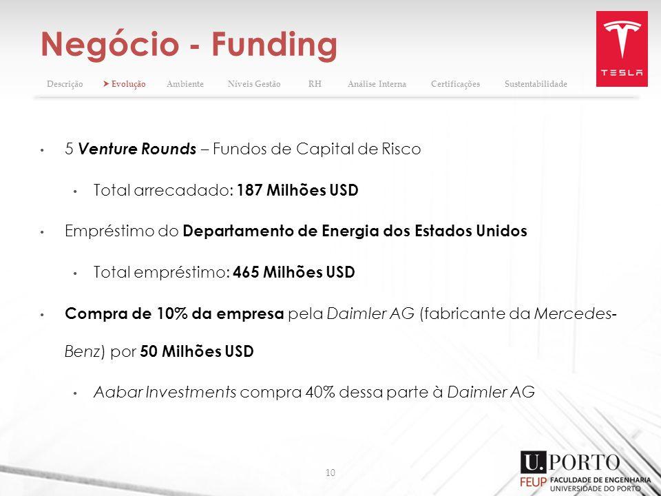 Negócio - Funding 10 5 Venture Rounds – Fundos de Capital de Risco Total arrecadado: 187 Milhões USD Empréstimo do Departamento de Energia dos Estados