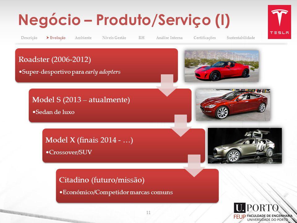 Negócio – Produto/Serviço (I) 11 Descrição EvoluçãoAmbienteNíveis GestãoRHAnálise InternaCertificaçõesSustentabilidade Roadster (2006-2012) Super-desportivo para early adopters Model S (2013 – atualmente) Sedan de luxo Model X (finais 2014 - …) Crossover/SUV Citadino (futuro/missão) Económico/Competidor marcas comuns