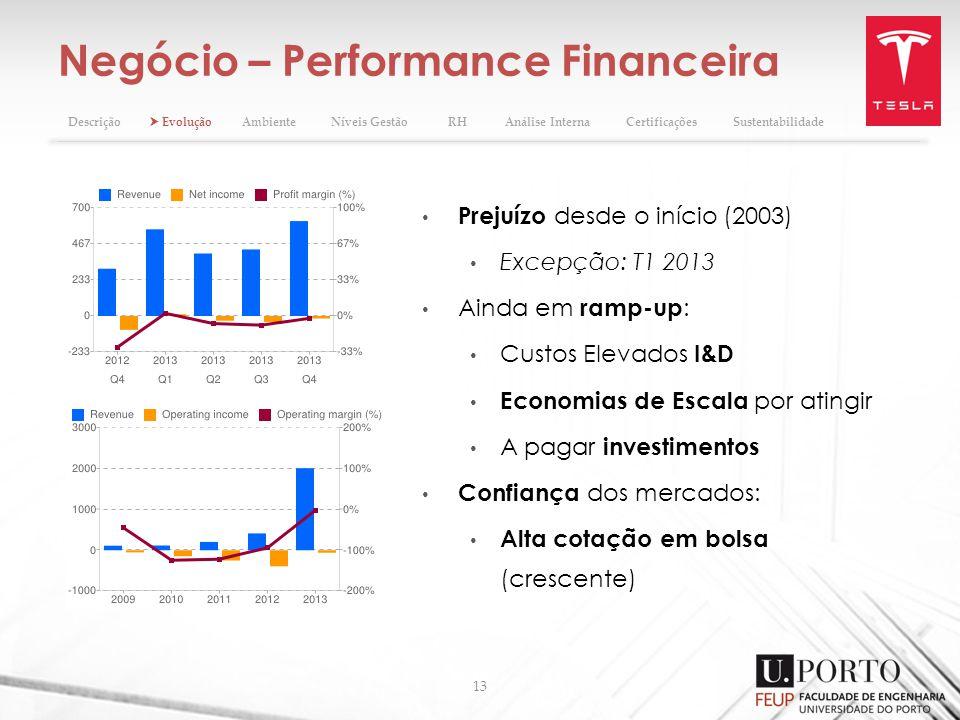 Negócio – Performance Financeira 13 Prejuízo desde o início (2003) Excepção: T1 2013 Ainda em ramp-up : Custos Elevados I&D Economias de Escala por at