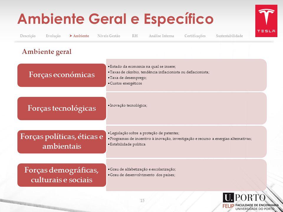Ambiente Geral e Específico 15 DescriçãoEvolução AmbienteNíveis GestãoRHAnálise InternaCertificaçõesSustentabilidade Estado da economia na qual se ins