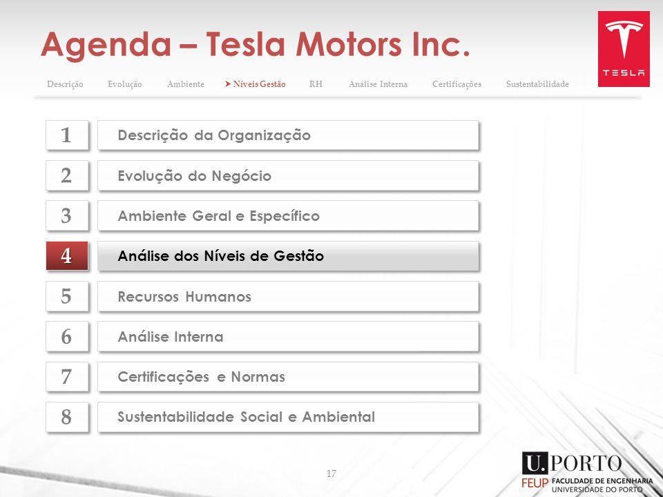 Agenda – Tesla Motors Inc. 17 44 Análise dos Níveis de Gestão Evolução do Negócio 2 2 Ambiente Geral e Específico 3 3 Recursos Humanos 5 5 Análise Int