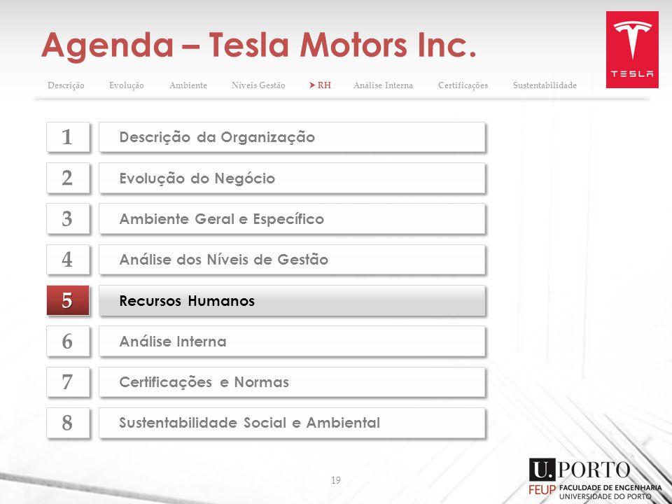 Agenda – Tesla Motors Inc. 19 55 Recursos Humanos Evolução do Negócio 2 2 Ambiente Geral e Específico 3 3 Análise dos Níveis de Gestão 4 4 Análise Int