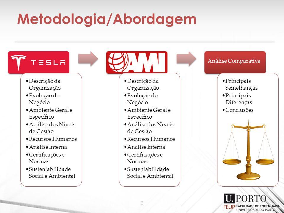 Metodologia/Abordagem 2 Descrição da Organização Evolução do Negócio Ambiente Geral e Específico Análise dos Níveis de Gestão Recursos Humanos Análise