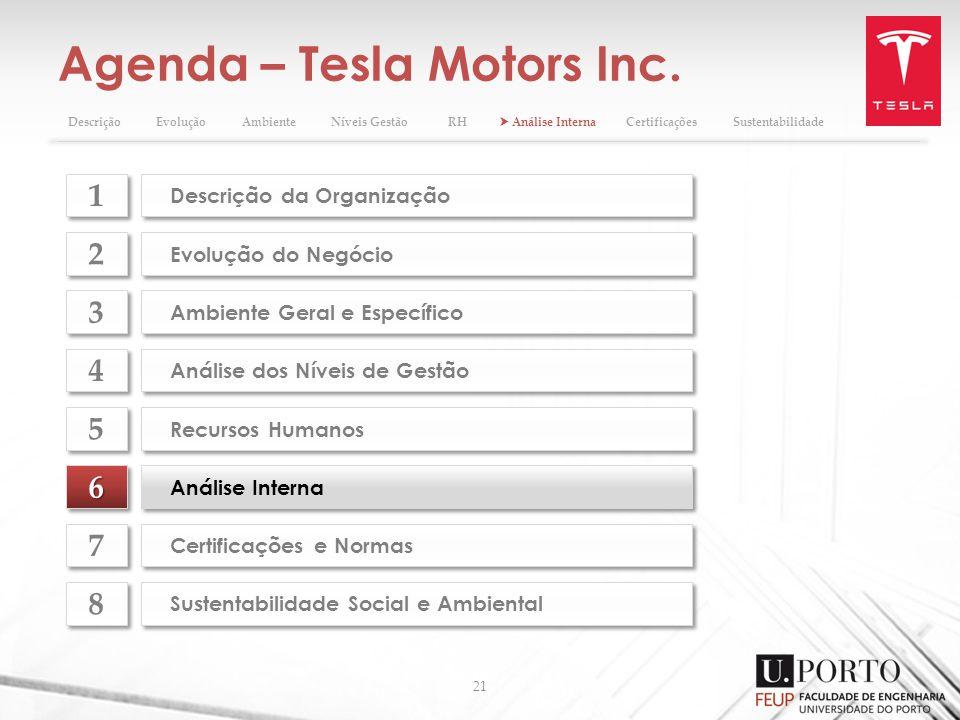 Agenda – Tesla Motors Inc. 21 66 Análise Interna Evolução do Negócio 2 2 Ambiente Geral e Específico 3 3 Análise dos Níveis de Gestão 4 4 Recursos Hum