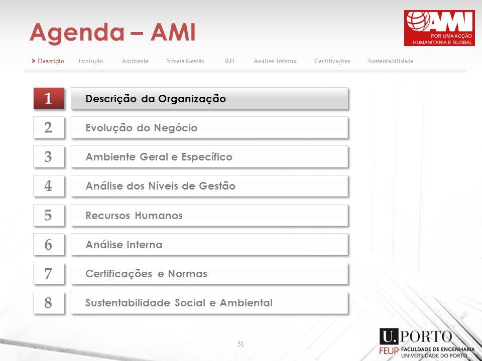 Agenda – AMI 31 11 Descrição da Organização Evolução do Negócio 2 2 Ambiente Geral e Específico 3 3 Análise dos Níveis de Gestão 4 4 Recursos Humanos